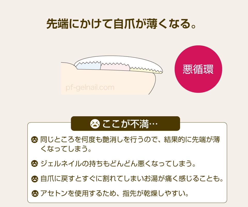 従来のジェルネイルオフオン付け替えのデメリットは自爪が薄くなる
